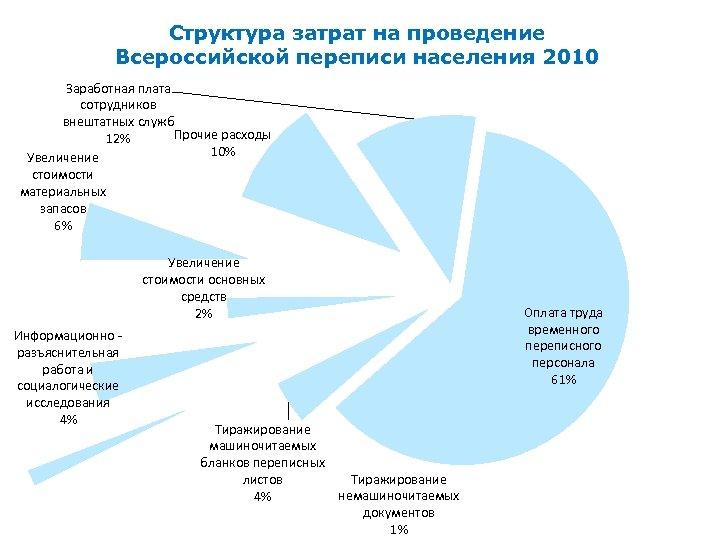 Структура затрат на проведение Всероссийской переписи населения 2010 Заработная плата сотрудников внештатных служб Прочие