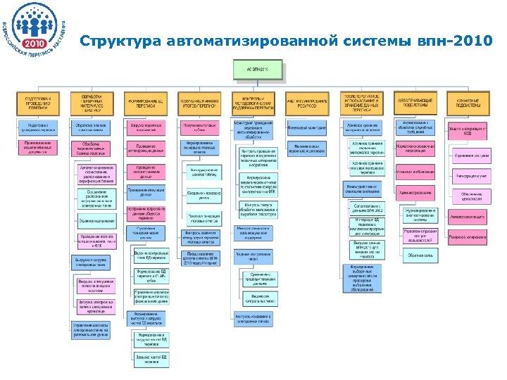 Структура автоматизированной системы впн-2010