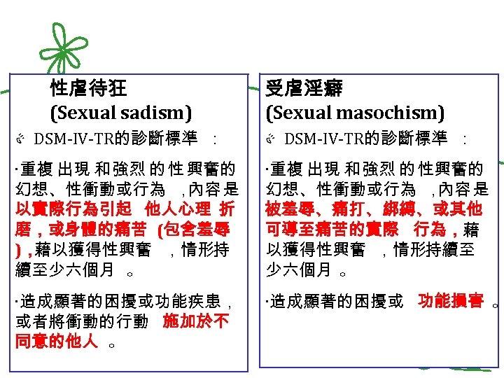 性虐待狂 (Sexual sadism) 受虐淫癖 (Sexual masochism) DSM-IV-TR的診斷標準 : ‧重複 出現 和 強烈 的 性