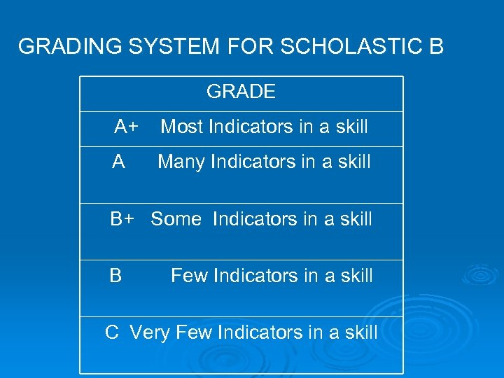 GRADING SYSTEM FOR SCHOLASTIC B GRADE A+ Most Indicators in a skill A Many