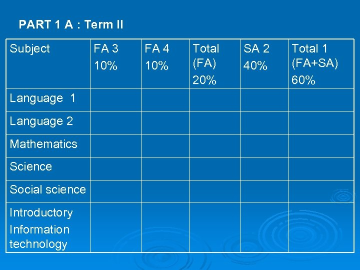 PART 1 A : Term II Subject Language 1 Language 2 Mathematics Science Social