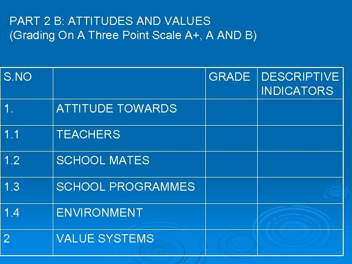 PART 2 B: ATTITUDES AND VALUES (Grading On A Three Point Scale A+, A