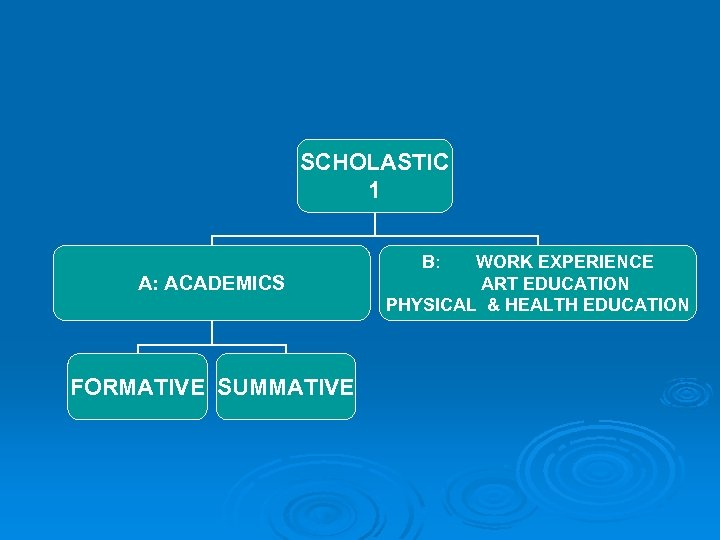 SCHOLASTIC 1 B: A: ACADEMICS FORMATIVE SUMMATIVE WORK EXPERIENCE ART EDUCATION PHYSICAL & HEALTH