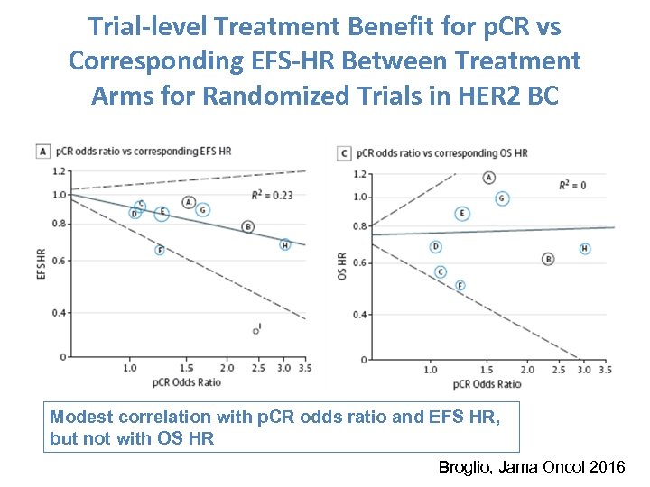 Trial-level Treatment Benefit for p. CR vs Corresponding EFS-HR Between Treatment Arms for Randomized
