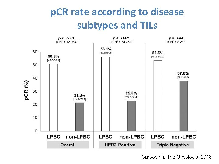 p. CR rate according to disease subtypes and TILs Carbognin, The Oncologist 2016