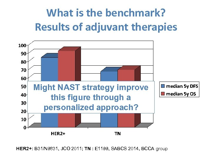 What is the benchmark? Results of adjuvant therapies Might NAST strategy improve this figure