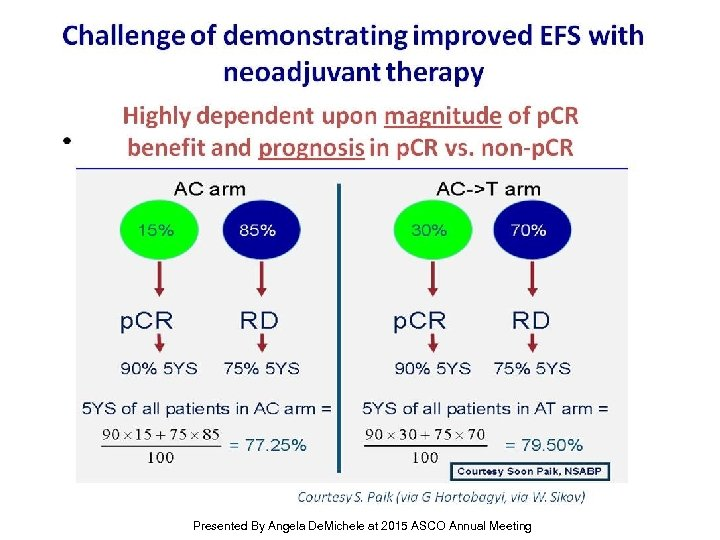 Challenge of demonstrating improved EFS with neoadjuvant therapy Presented By Angela De. Michele at