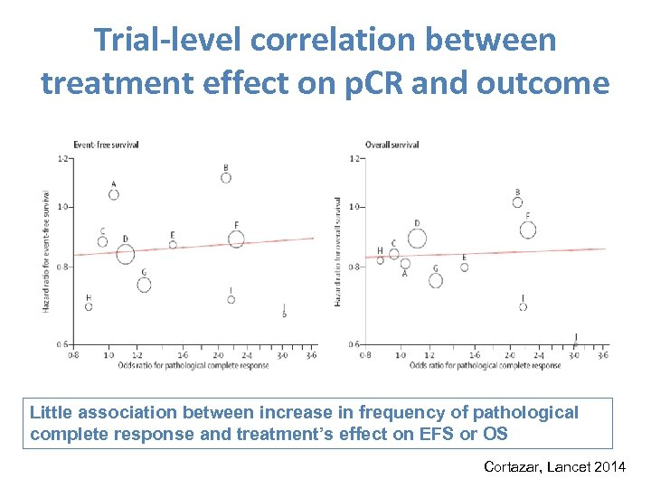 Trial-level correlation between treatment effect on p. CR and outcome Little association between increase