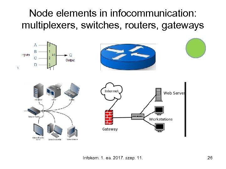 Node elements in infocommunication: multiplexers, switches, routers, gateways Infokom. 1. ea. 2017. szep. 11.