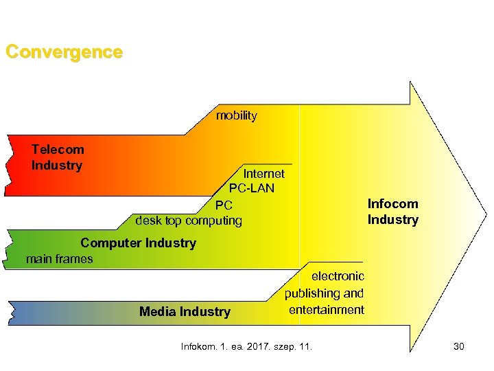 Convergence mobility Telecom Industry Internet PC-LAN PC desk top computing Infocom Industry Computer Industry