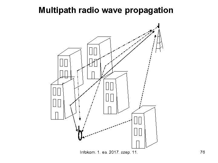 Multipath radio wave propagation Infokom. 1. ea. 2017. szep. 11. 76