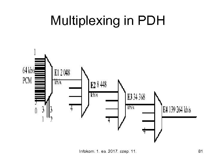 Multiplexing in PDH Infokom. 1. ea. 2017. szep. 11. 81