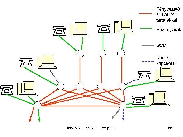 Fényvezető szálak réz tartalékkal Réz érpárak GSM Rádiós kapcsolat Infokom. 1. ea. 2017. szep.