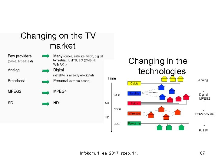 Changing on the TV market Changing in the technologies Infokom. 1. ea. 2017. szep.