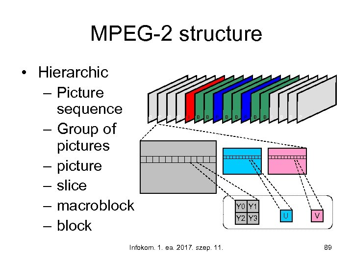 MPEG-2 structure • Hierarchic – Picture sequence – Group of pictures – picture –