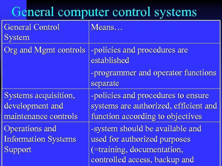General computer control systems General Control Means… System Org and Mgmt controls -policies and