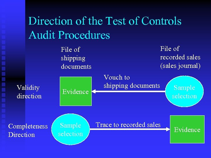 Direction of the Test of Controls Audit Procedures File of recorded sales (sales journal)