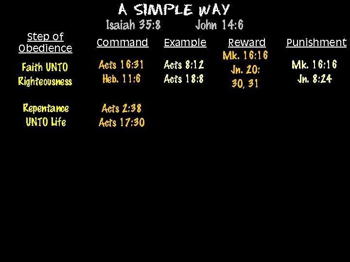 A Simple Way Isaiah 35: 8 Step of Obedience Command Faith UNTO Righteousness Acts
