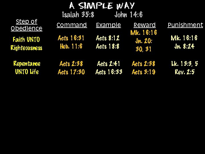 A Simple Way Isaiah 35: 8 Step of Obedience Command Faith UNTO Righteousness Repentance