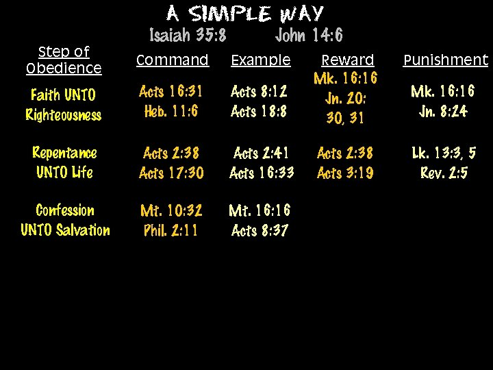 A Simple Way Isaiah 35: 8 Step of Obedience Command Faith UNTO Righteousness John