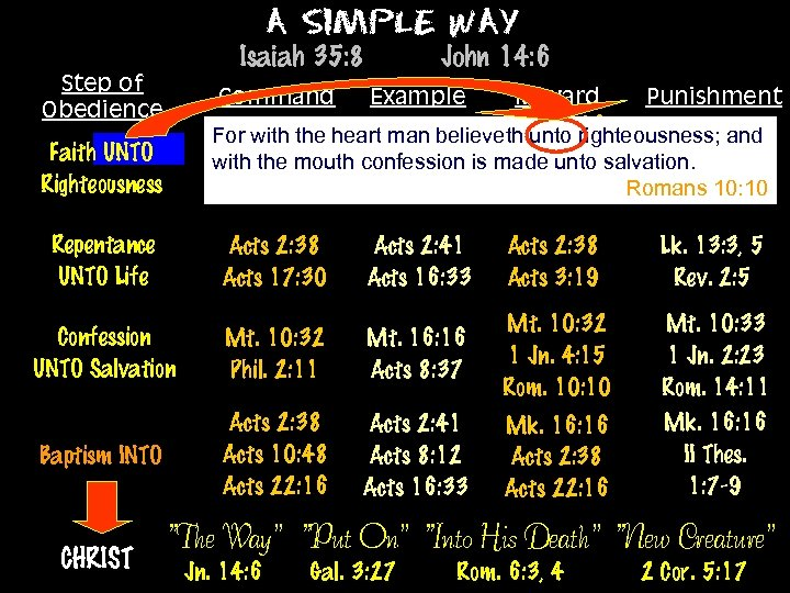 A Simple Way Isaiah 35: 8 Step of Obedience Command John 14: 6 Example