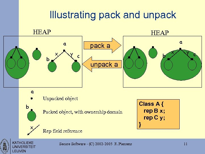 Illustrating pack and unpack HEAP a b x a pack a y c b