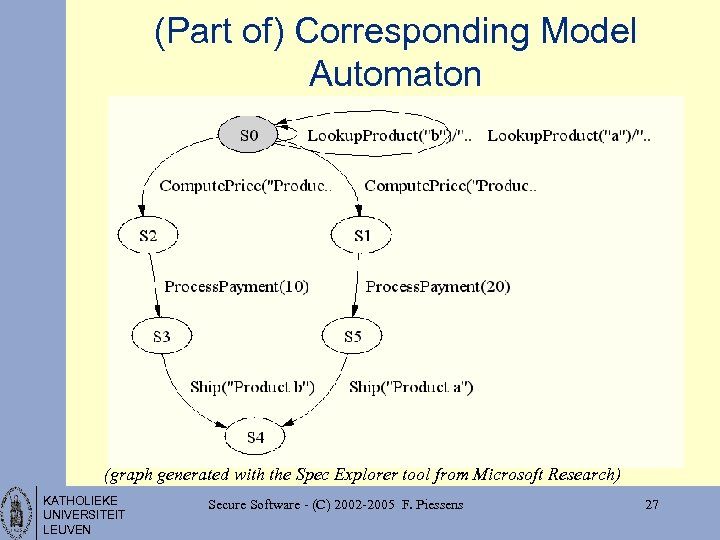 (Part of) Corresponding Model Automaton (graph generated with the Spec Explorer tool from Microsoft