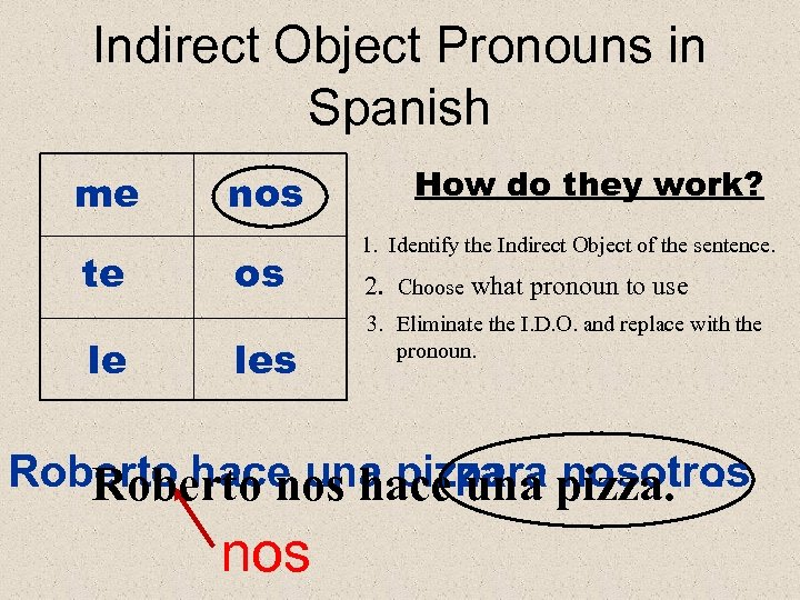 Indirect Object Pronouns in Spanish me te le nos os les How do they
