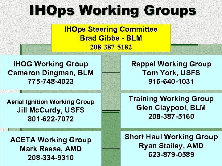 IHOps Working Groups IHOps Steering Committee Brad Gibbs - BLM 208 -387 -5182 IHOG
