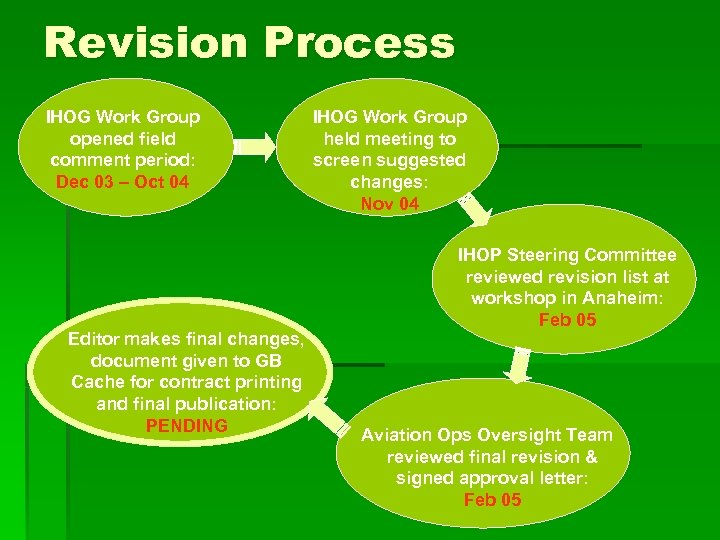 Revision Process IHOG Work Group opened field comment period: Dec 03 – Oct 04