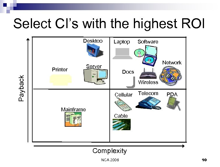 Select CI's with the highest ROI Desktop Payback Printer Laptop Software Network Server Docs