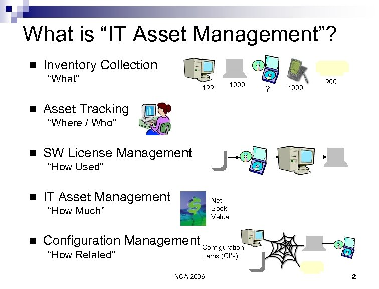 "What is ""IT Asset Management""? n Inventory Collection ""What"" n 122 1000 ? 1000"