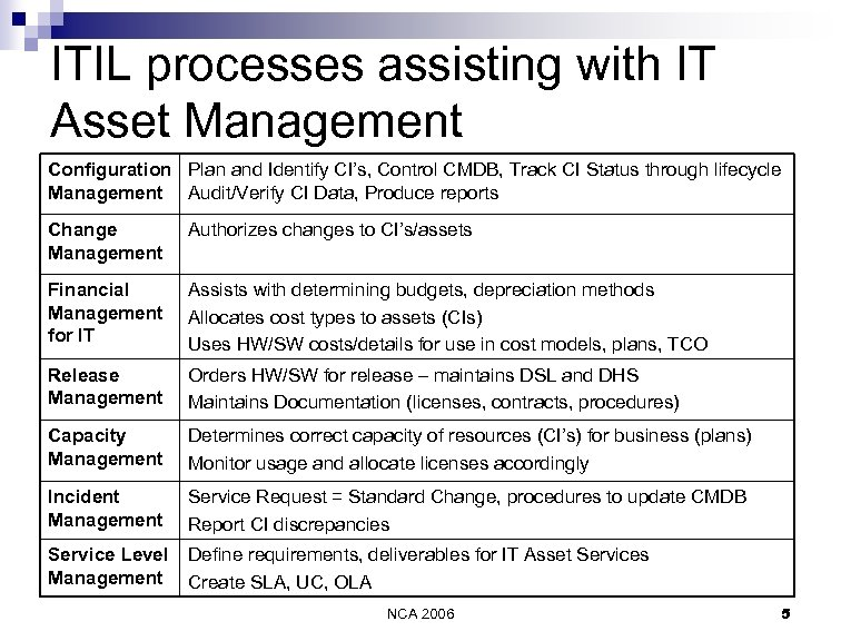 ITIL processes assisting with IT Asset Management Configuration Plan and Identify CI's, Control CMDB,