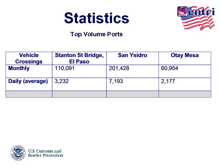 Statistics Crossings Top Volume Ports Enrollment èSan Diego, California – 56, 422 èEl Paso,