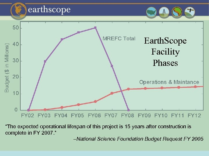 "Earth. Scope Facility Phases ""The expected operational lifespan of this project is 15 years"