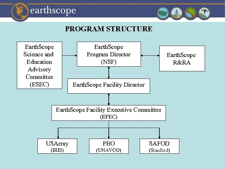 PROGRAM STRUCTURE Earth. Scope Science and Education Advisory Committee (ESEC) Earth. Scope Program Director