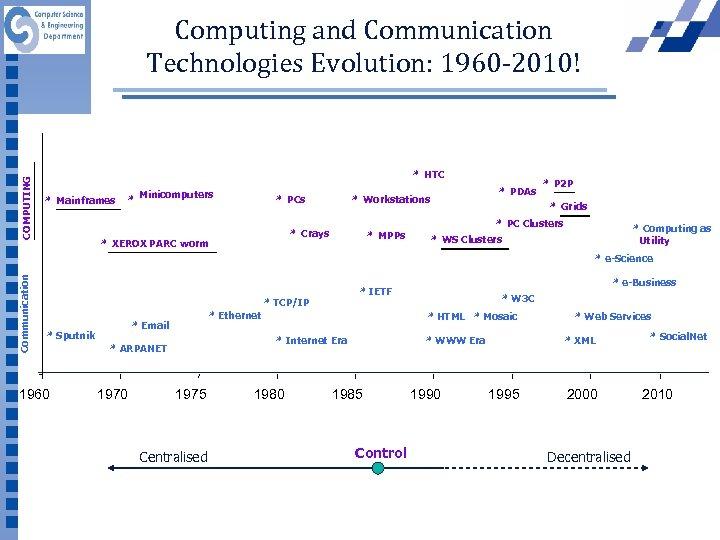 COMPUTING Computing and Communication Technologies Evolution: 1960 -2010! * HTC * Mainframes * Minicomputers