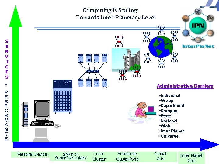 Computing is Scaling: Towards Inter-Planetary Level S E R V I C E S