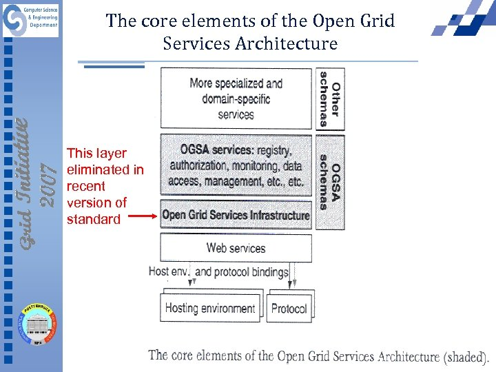 The core elements of the Open Grid Services Architecture This layer eliminated in recent
