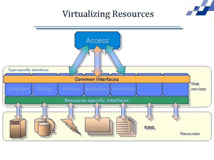 Virtualizing Resources Access Type-specific interfaces Common Interfaces Computers Storage Sensors Applications Information Web services