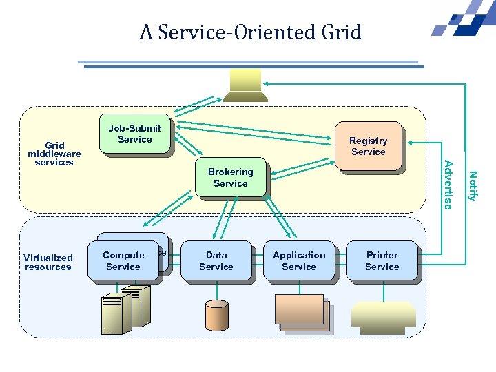 A Service-Oriented Grid Brokering Service CPU Resource Compute Service Data Service Application Service Printer
