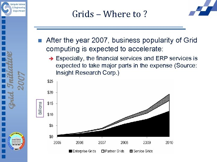 Grids – Where to ? n After the year 2007, business popularity of Grid
