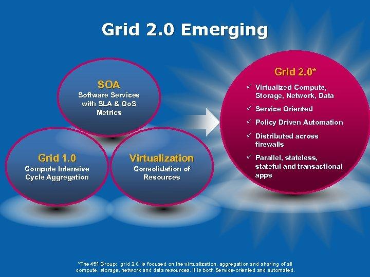 Grid 2. 0 Emerging Grid 2. 0* SOA Software Services with SLA & Qo.
