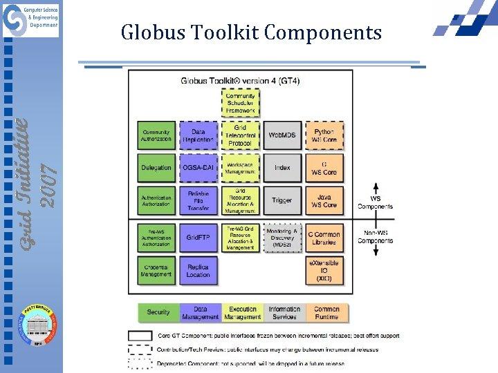 Globus Toolkit Components