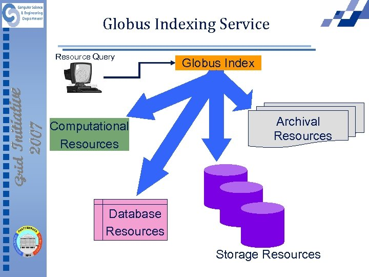 Globus Indexing Service Resource Query Computational Resources Globus Index Archival Resources Database Resources Storage