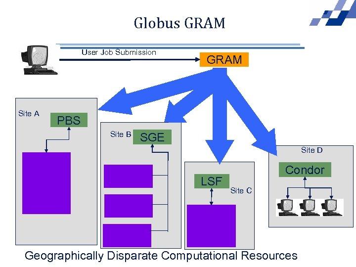 Globus GRAM User Job Submission Site A GRAM PBS Site B SGE Site D