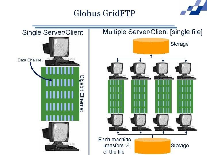 Globus Grid. FTP Single Server/Client Multiple Server/Client [single file] Storage Data Channel Gigabit Ethernet