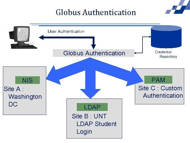 Globus Authentication User Authentication Globus Authentication NIS Site A : Washington DC Credential Repository