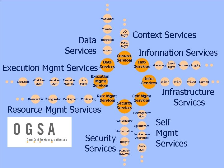 Replication Transfer Data Services Execution Mgmt Services Execution Workflow Mgmt Workload Execution Mgmt Planning