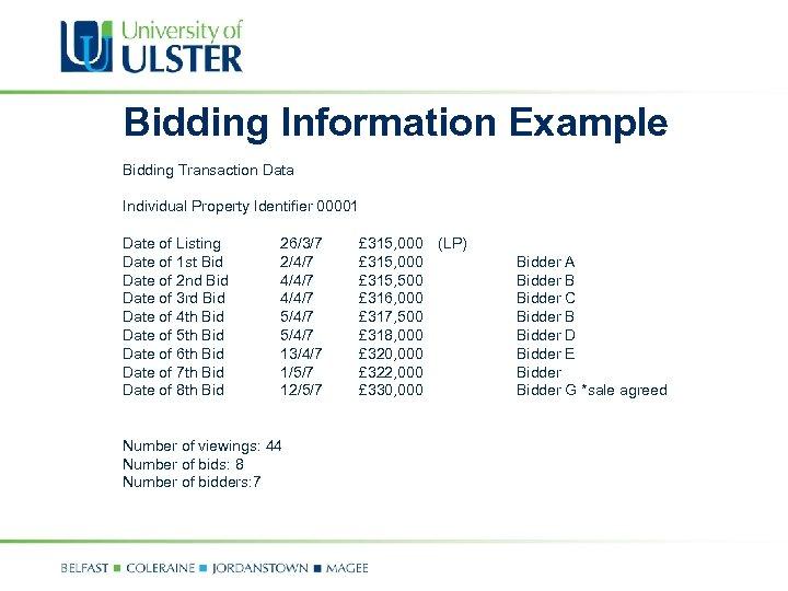 Bidding Information Example Bidding Transaction Data Individual Property Identifier 00001 Date of Listing Date